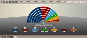 eleccions 28n
